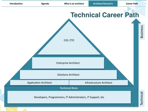 Home Design Career Path Ppt Architect Persona S Architecture Demystified