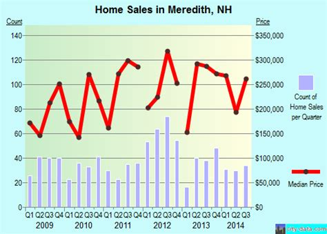 meredith new hshire nh 03253 profile population