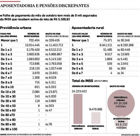 teto do inss vai a r 51 mil nove mil segurados recebem acima do teto da previd 234 ncia