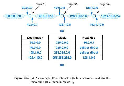 forwarding ip address chapter 22 datagram forwarding