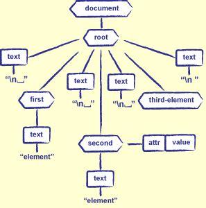 python tutorial xml dom an xml tree