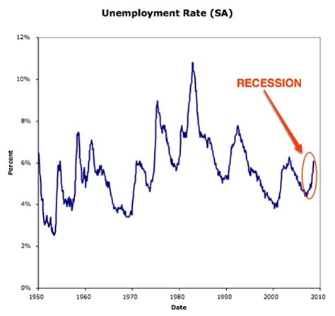 Womansavers Research And Rate Before You Date by Does The Unemployment Rate Indicate We Re In A Recession