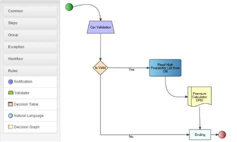 javascript workflow editor business rule engine