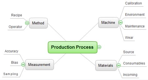 process flowchart 4 ms fishbone diagram production