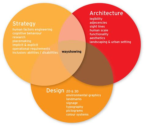 discuss layout strategy architectural strategy nodelogix