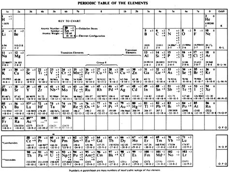 periodic table elements sargent welch search results