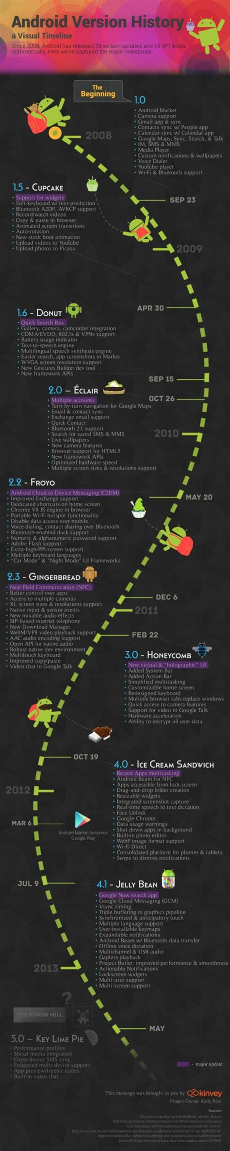 android founder android version history guide v1 0 to v4 1 jelly bean infographic redmond pie