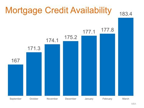 St Cloud State Mba Requirements by Home Mortgages Rates Up Requirements Easing