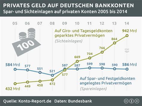 bank konto vergleich vergleich konto comdirect geldautomatensuche