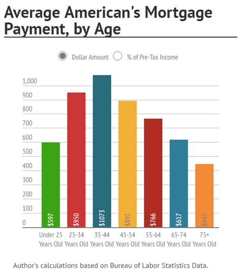 average house loan average house loan 28 images average interest rate by debt type financial samurai
