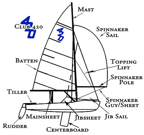 sailboat diagram 420 sailboat detailed diagram wiring diagram with