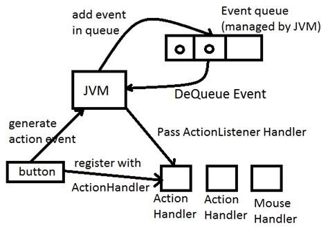 java swing event handling sushant s java based technology blog gui event handling