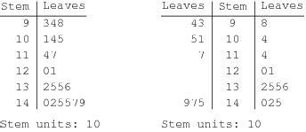 how to do a stem leaf diagram map compilation