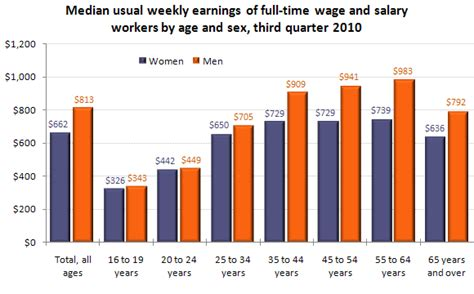 wages vs s earnings by age and third quarter of 2010 the