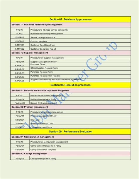iso 20000 documents list agent clause wise requirements