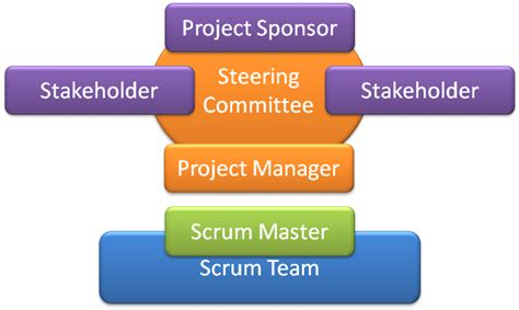 scrum and project governance passion for coding