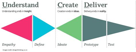 design thinking consultant the intersection of design thinking strategic consulting