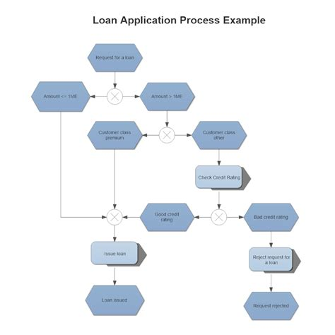 how does the mortgage application process take epc diagram loan application process