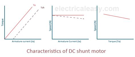 speed of dc shunt motor characteristics of dc motors electricaleasy