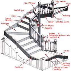 evaluating stairway safety and or dangerous conditions wexco