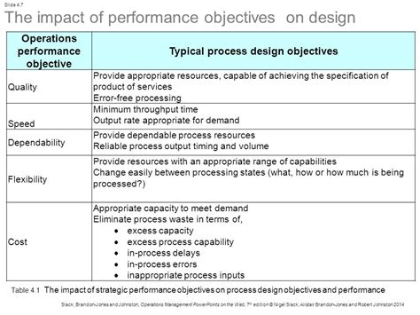 design management objectives part two design chapter 4 process design ppt video