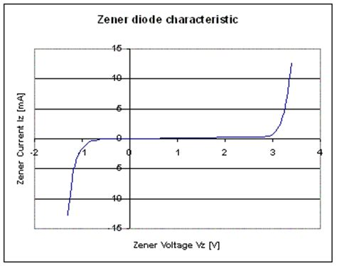 zener diode incremental resistance zener diode dynamic resistance 28 images zener diode operation and applications ece