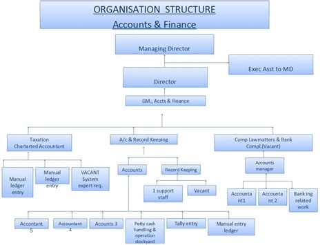 organization chart ppt template