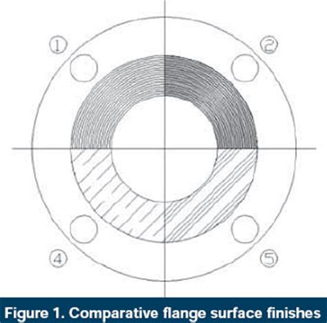 what is the impact of flange finish on gasket performance
