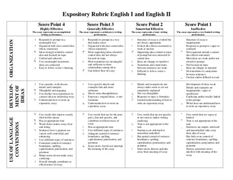Rubric For Essay Writing In High Schools by Essay Writing Rubric For High School