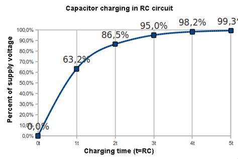 time constant for capacitor was the capacitor fully charge after time constant quora