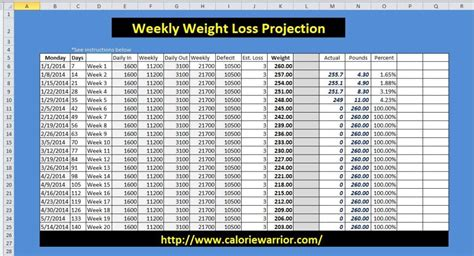 weekly weight loss chart template weight loss worksheet calorie warrior