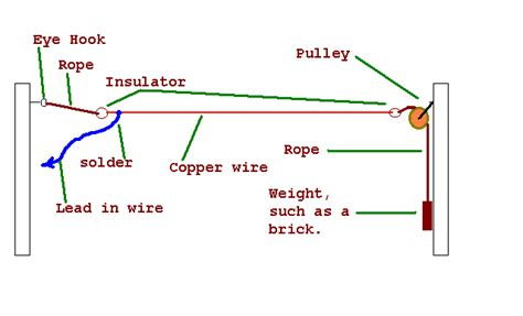 use house wiring as antenna diagram of a long wire antenna installation