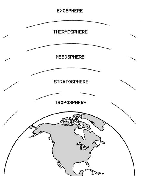 layers of the atmosphere diagram the earth s atmosphere troposphere exosphere