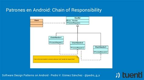 software design pattern chain of responsibility software design patterns on android spanish
