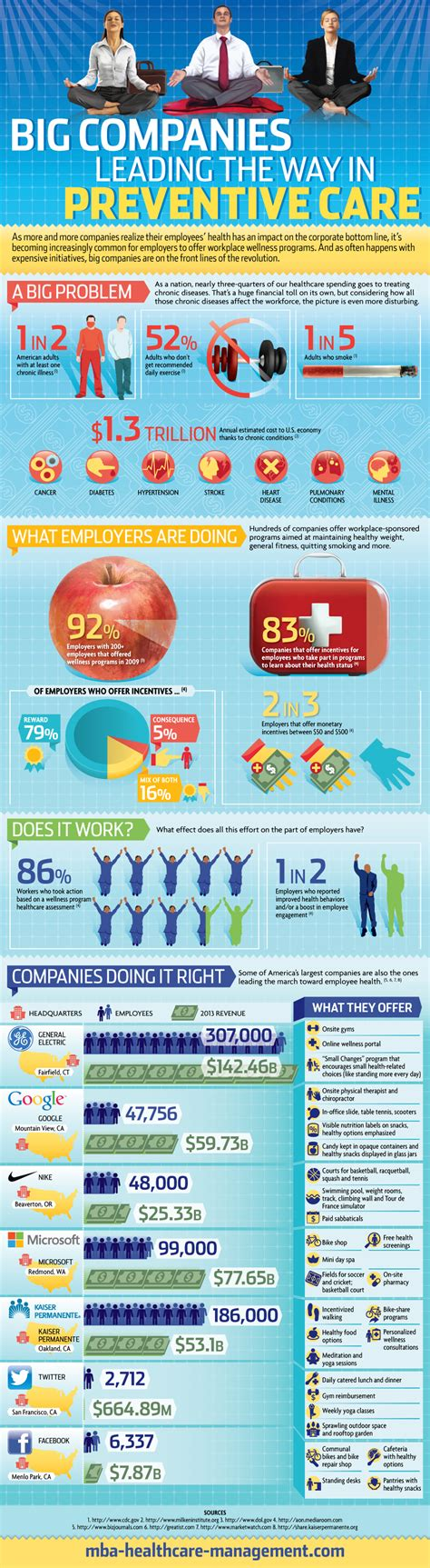 Do Employers Care Where You Get Your Mba by Big Companies Leading The Way In Preventive Care