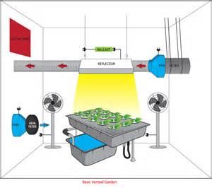 Exhaust System Grow Tent Grow Room Design Encinitas Hydroponics