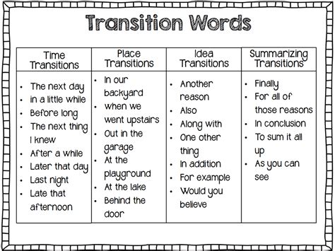 Transition Words For Essays Between Paragraphs by Forum Learn Fluent Land