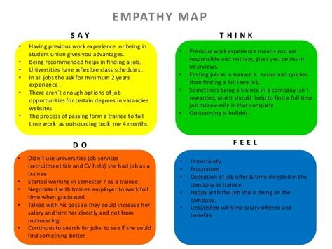 design thinking empathy exercise design thinking empathy map and problem statement