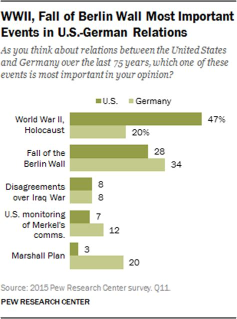 wwii, fall of berlin wall most important events in u.s