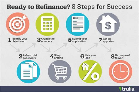 8 Steps To A Ready by Ready To Refinance 8 Steps For Success Trulia S