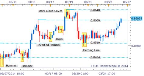 image pattern recognition javascript free forex renko charts online javascript convert to