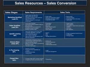 demand management planning template four quadrant