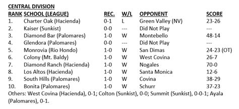 cif central section football rankings cif ss mid valley and central division football polls