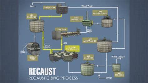 Kraft Paper Process - kraft pulping recausticizing convergence pulp paper