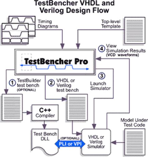 what is test bench in verilog synapticad microsemi