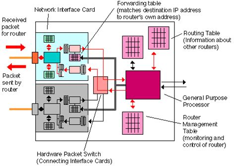 network forwarding router operation