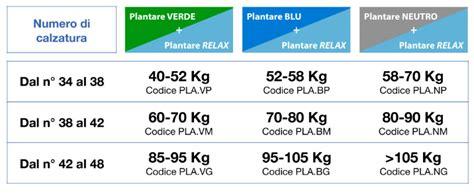 magnesio supremo indicazioni terapeutiche kit equilibrio bionaif plantare verde plantare relax