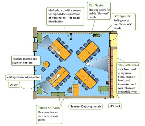 classroom layout for 30 students a cure for the common classroom legat architects