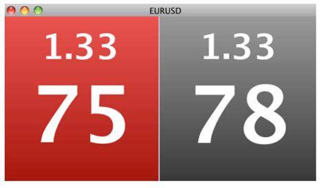 prezzo bid cambio dollaro eur usd grafico e quotazione in