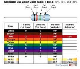 100k ohm resistor color code electr 243 nica b 225 sica